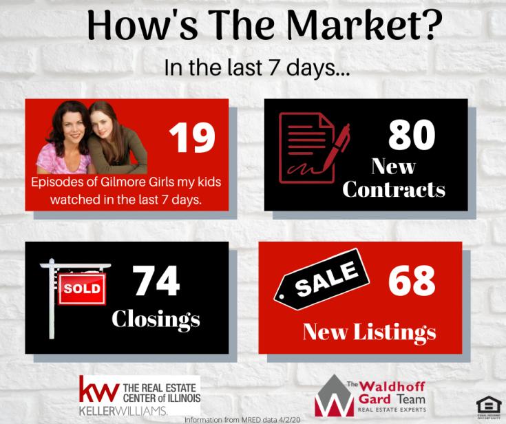 April 2 Real Estate Market Update